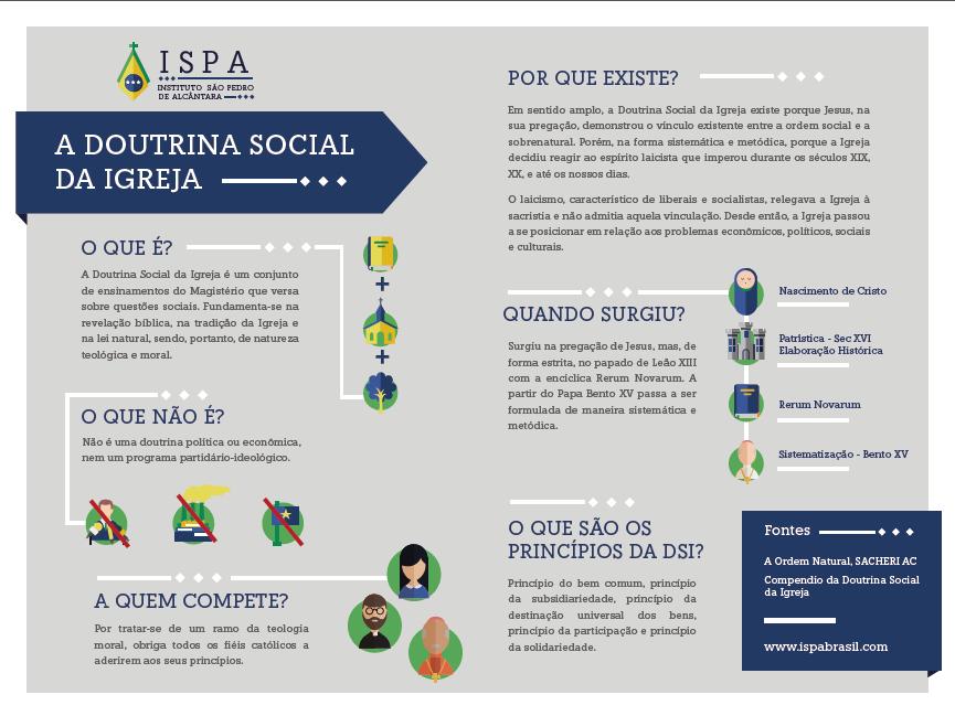 infografico Doutrina Social da Igreja