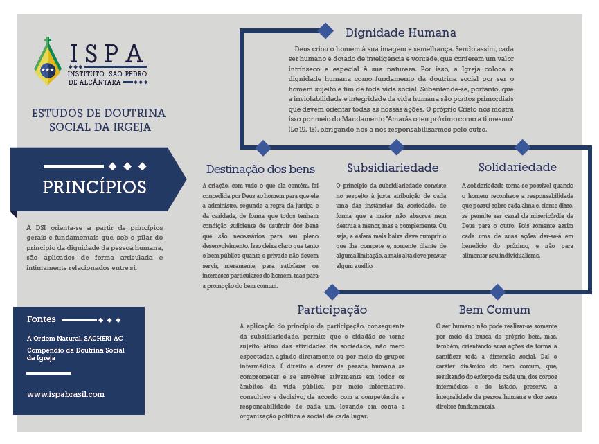 infografico princípios Doutrina Social da Igreja