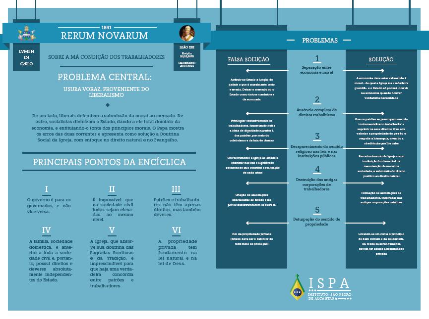infografico Rerum Novarum